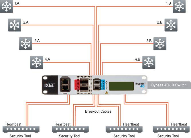 Ixia iBypass 40-10